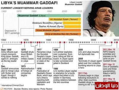بالصور صحيفة ديلي البريطانية: أطلقَ النار القذافي 3909773547.jpg