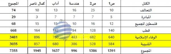 الكتلة الإسلاميه بانتخابات مجلس الطلبة 3910626242.jpg