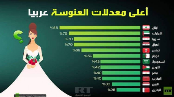 نسبة العنوسة الدُول العربية