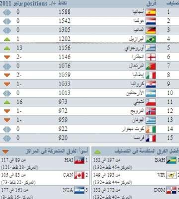 التنصيف الشهرى للأتحاد الدولى لكرة القدم (فيفا) 9998299855.jpg