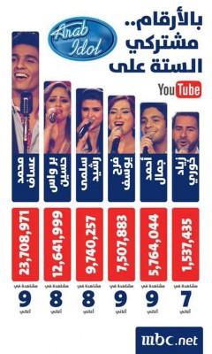 """بالصور: في احصائية لقناة""""mbc"""" عساف يتخطى 24 مليون مشاهدة على يوتيوب ويتفوق على زملائه"""