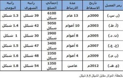 """أعلى راتب """"2 شيكل يومياً"""" : موقع أمني يكشف قائمة رواتب متخابرين مع الاحتلال الاسرائيلي"""