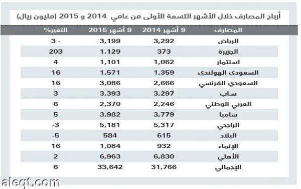33.64 مليار أرباح المصارف السعودية في 9 أشهر بزيادة 6 %