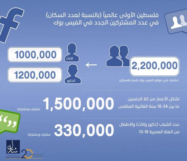 فلسطين.. الأولى عالميا (بالنسبة لعدد السكان) بعدد المشتركين الجدد على (فيسبوك)
