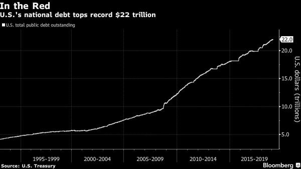 للمرة الأولى بالتاريخ.. الدين العام الأمريكي يتجاوز 22 تريليون دولار