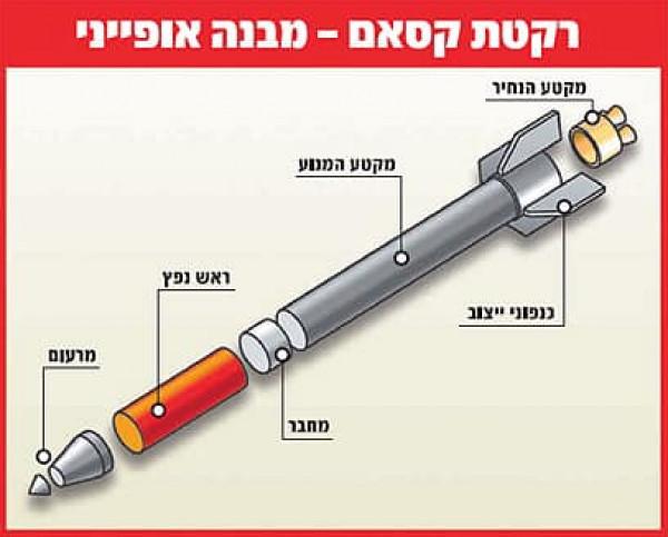 18 عاماً على إطلاق أول صاروخ للقسام على غلاف غزة