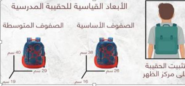 مؤسسة المواصفات والمقاييس تبدأ حملتها الموسمية لتوعية الجمهور حول مواصفات الحقيبة المدرسية