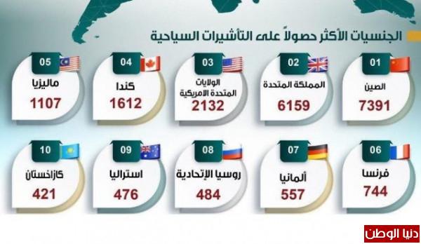 السعودية: دخول 24 ألف سائح أجنبي بتأشيرة سياحة خلال 10 أيام