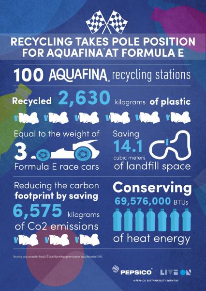 أكوافينا تحقق إنجازاً هاماً في مجال إعادة تدوير عبواتها البلاستيكية