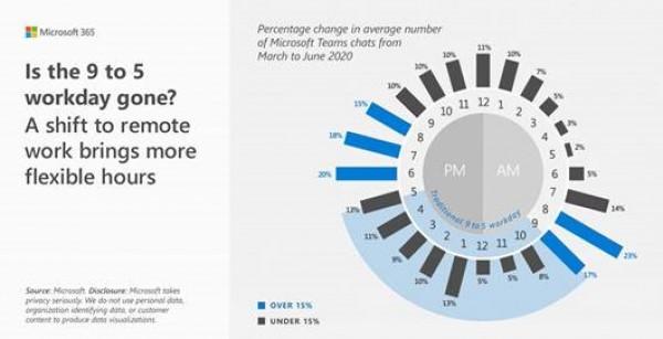 تقرير جديد من مايكروسوفت حول مؤشر توجهات العمل يكشف عن مستقبل العمل