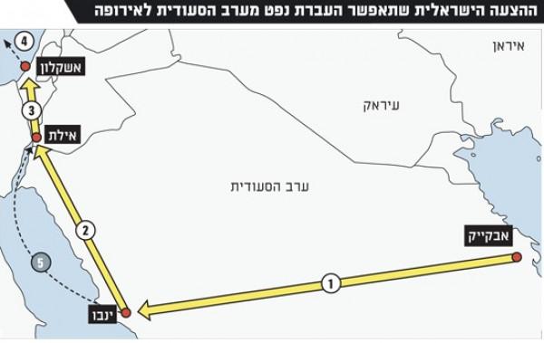 مقترح إسرائيلي لإنشاء خط نقل نفط بين السعودية والخليج لأوروبا