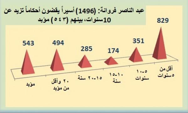 فروانة: (1496) أسيراً يقضون أحكاماً تزيد عن 10 سنوات