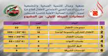 """""""وصال"""": تنشر احصائيات وأرقام المرحلة الأولى من مشروع الدعم النفسي الاجتماعي لأطفال قطاع غزة"""