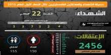 أحرار: 22 شهيد و2460 معتقلا فلسطينيا خلال النصف الأول للعام 2015